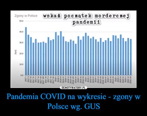 Pandemia COVID na wykresie - zgony w Polsce wg. GUS